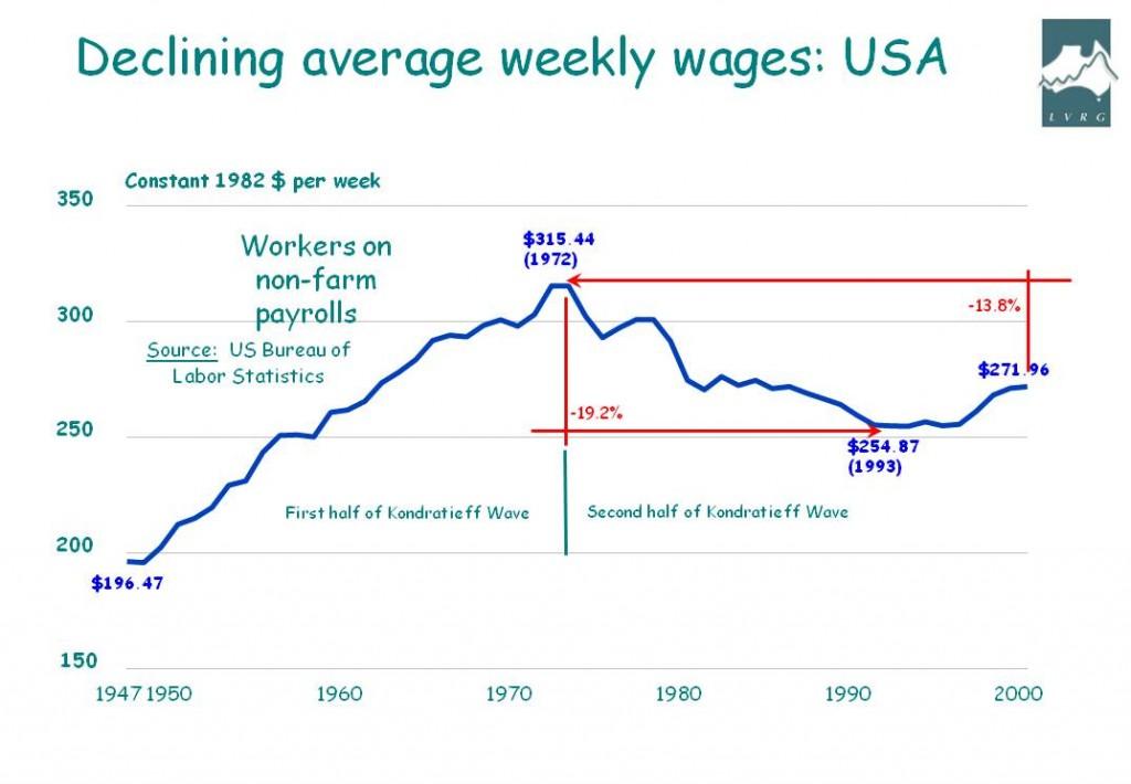 Wage decline