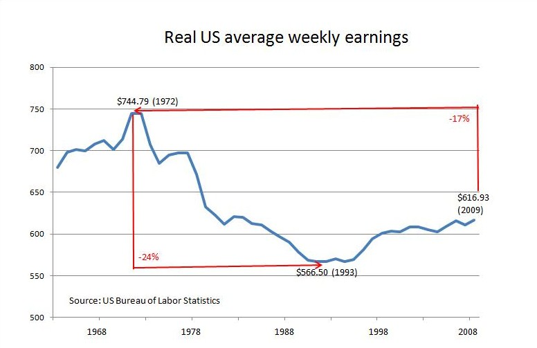 Average weekly earnings, nonsupervisory workers on non-farm payrolls from 1964, Table B-2