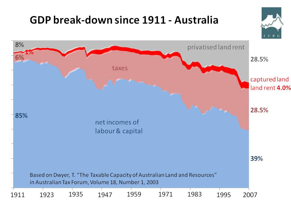 Net incomes of wages and capital disappearing before our eyes