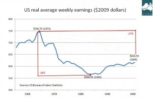 US earnings decline 2008