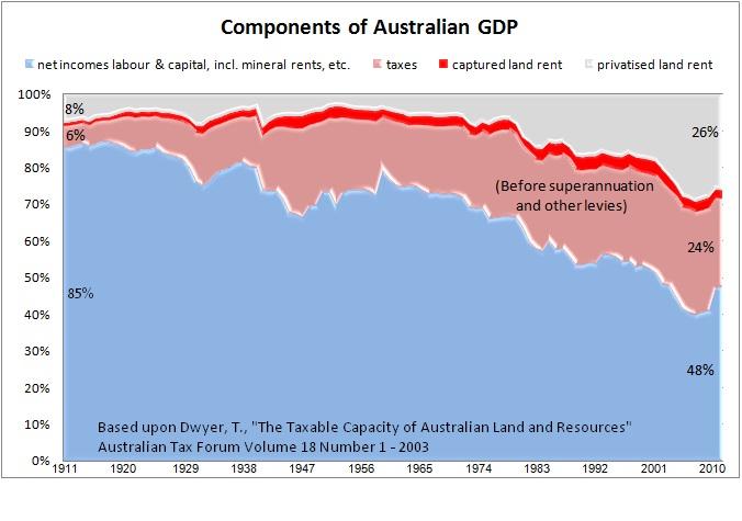 GDP breakup