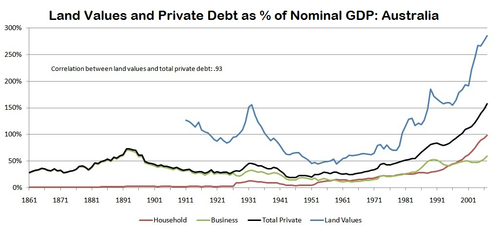 land values to debt