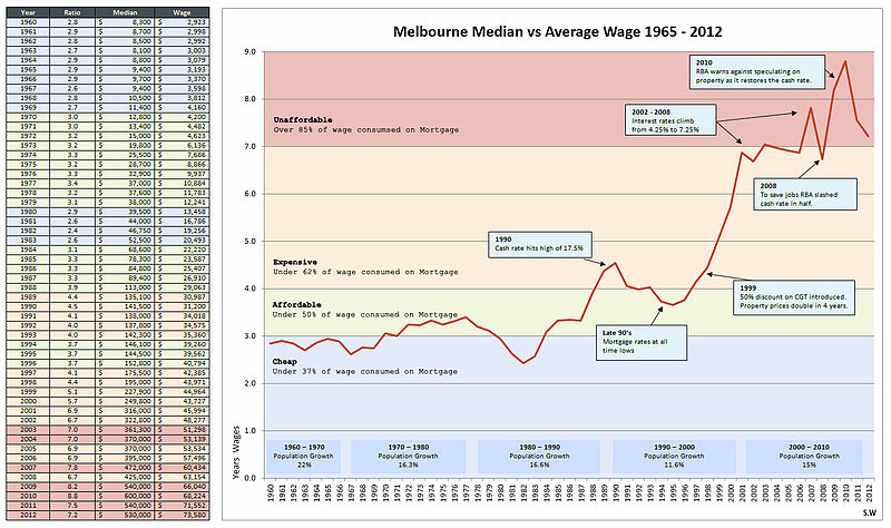 Melbourne_House_prices_from_1965_to_2012