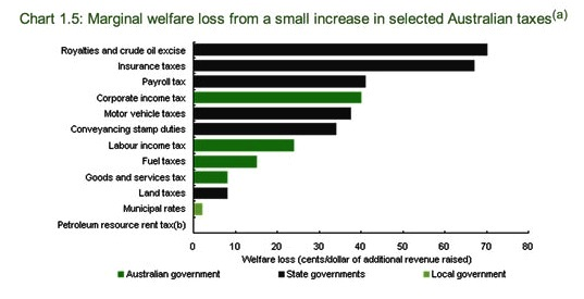welfare loss