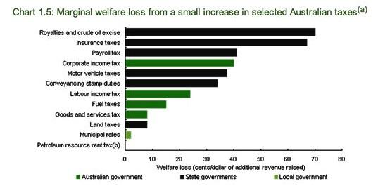 welfare-loss