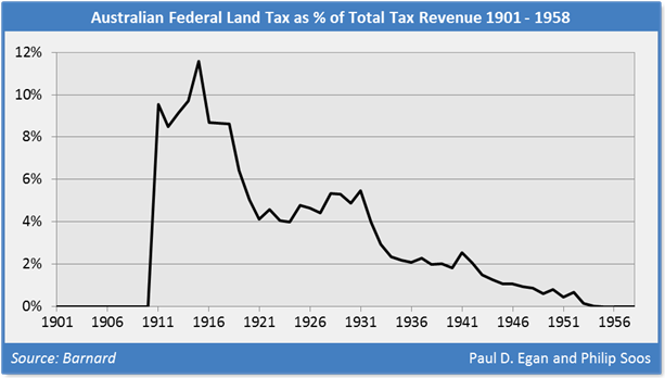 Fed land tax