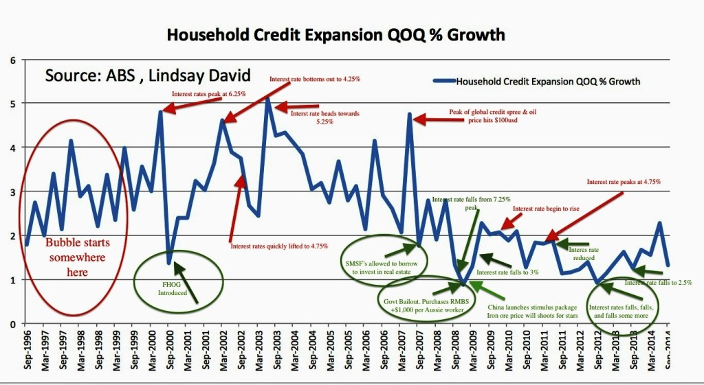 Household-Credit-Expansion-Chronology