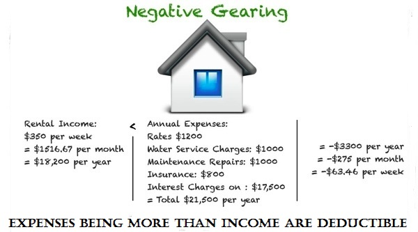 negative-gearing