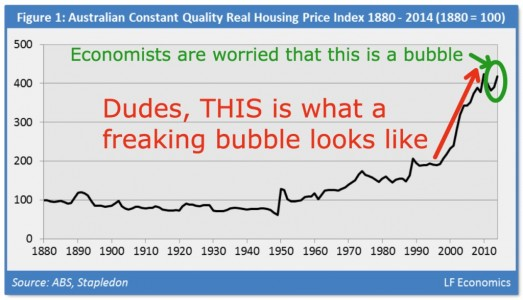 676x388xAustralian-Housing-Bubble-1999-2015-1024x587_png_pagespeed_ic__Gi2zJXZoQj-523x300