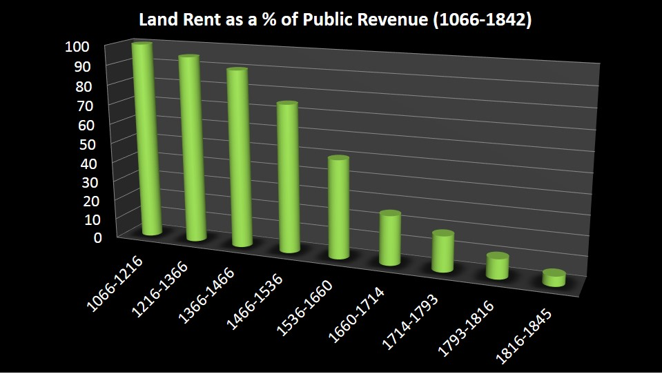 land rent as percentage of revenue
