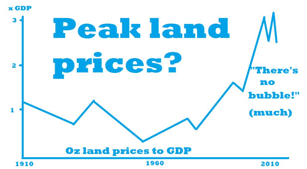 Oz land price to GDP