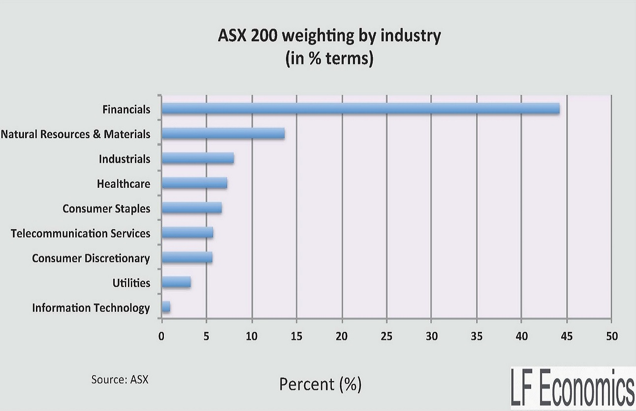 asx200 weighted