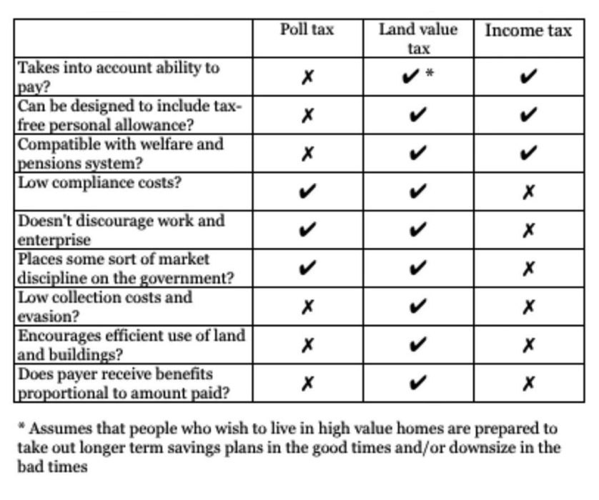 land-rent