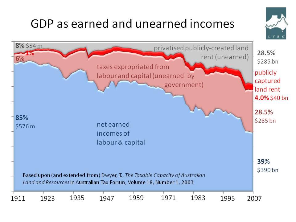 Earned Incomes