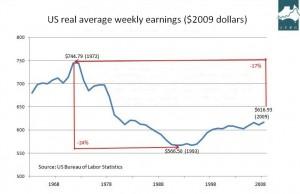US earnings decline 2008