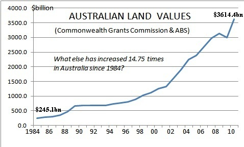 Land Values Oz
