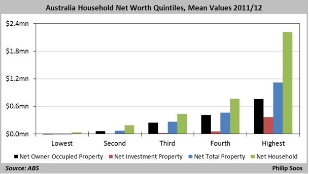 Aust net worth