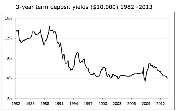 term deposit yields
