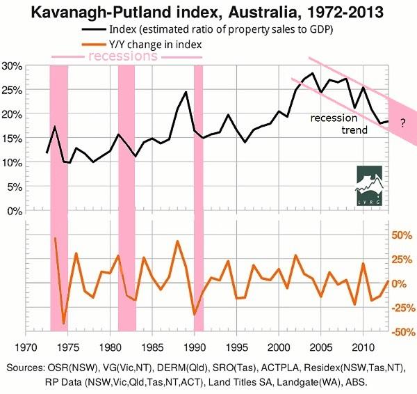kpi1-2013 trend