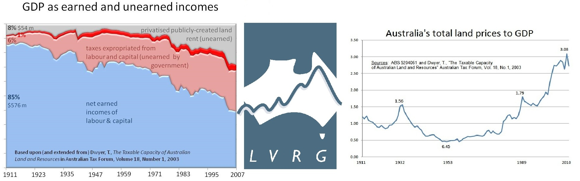Earned-Incomes