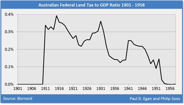 Fed land tax 2