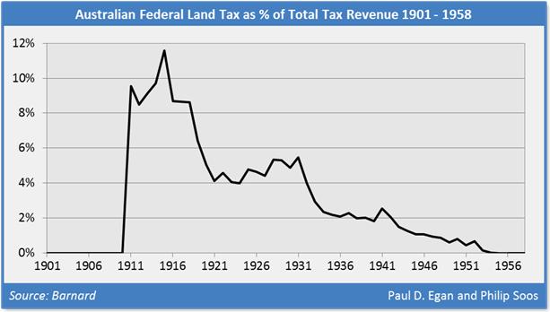 Fed land tax