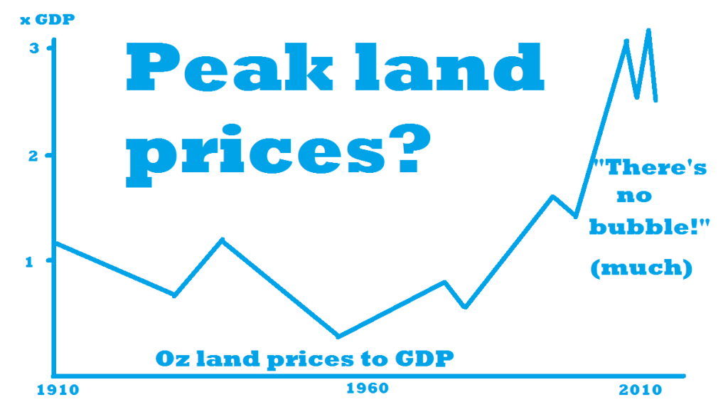 Oz land price to GDP