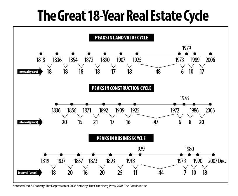 realestatecyclepeaks_infographic