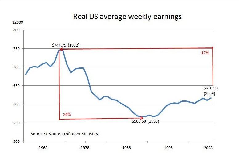 real-us-av-wkly-earnings